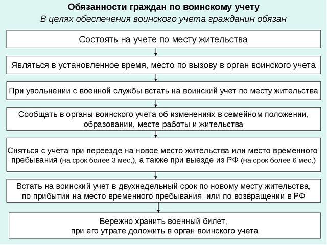 Обязанности граждан по воинскому учету В целях обеспечения воинского учета гр...