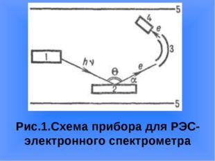 Рис.1.Схема прибора для РЭС-электронного спектрометра