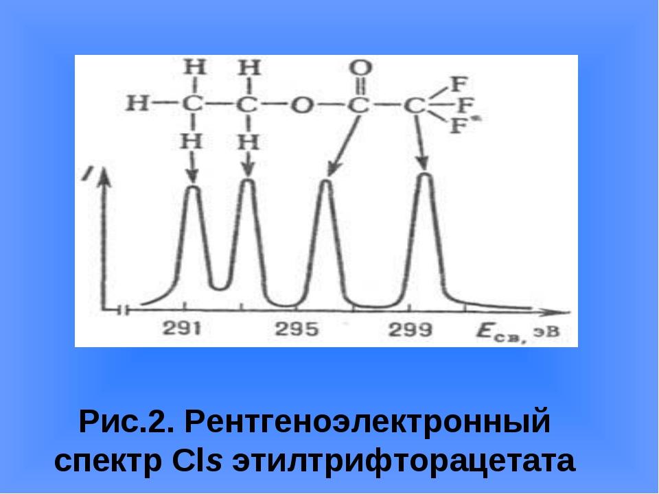 Рис.2. Рентгеноэлектронный спектр Сlsэтилтрифторацетата