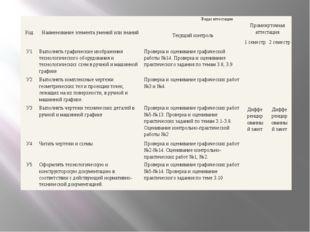 Код Наименование элемента умений или знаний Виды аттестации Текущий контроль