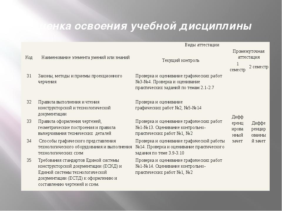 Оценка освоения учебной дисциплины Код Наименование элемента умений или знани...