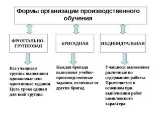 Формы организации производственного обучения БРИГАДНАЯ ФРОНТАЛЬНО- ГРУППОВАЯ