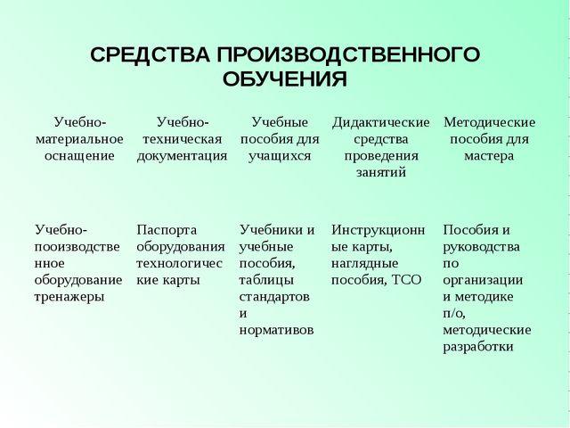 СРЕДСТВА ПРОИЗВОДСТВЕННОГО ОБУЧЕНИЯ Учебно-материальное оснащение Учебно-техн...