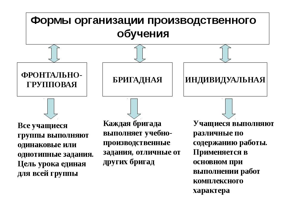 Формы организации производственного обучения БРИГАДНАЯ ФРОНТАЛЬНО- ГРУППОВАЯ...