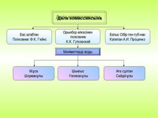 Дала комиссиясына Орынбор өлкесінен полковник К.К. Гутковский Бас штабтан Пол