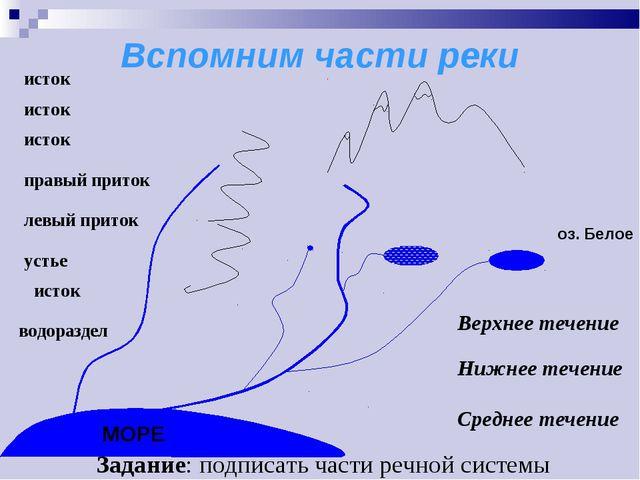 Вспомним части реки оз. Белое исток исток исток правый приток левый приток ус...
