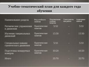 Учебно-тематический план для каждого года обучения Наименование раздела Вид у