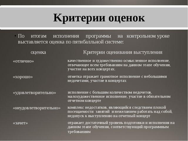 Kpитерии оценок По итогам исполнения программы на контрольном уроке выставляе...