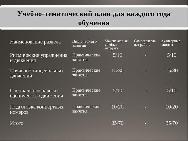 Учебно-тематический план для каждого года обучения Наименование раздела Вид у...