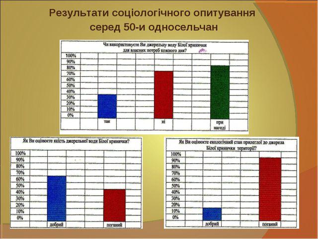 Результати соціологічного опитування серед 50-и односельчан