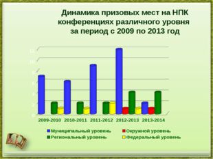 Динамика призовых мест на НПК конференциях различного уровня за период с 2009