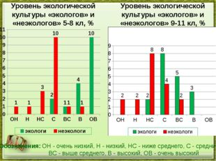 Уровень экологической культуры «экологов» и «неэкологов» 5-8 кл, % Уровень эк