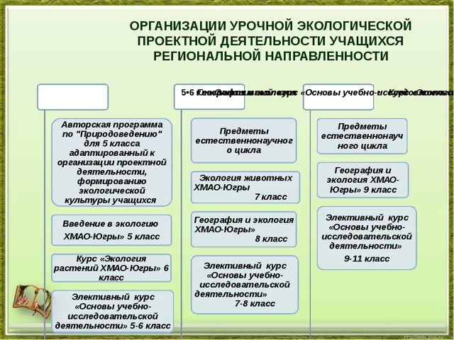 ОРГАНИЗАЦИИ УРОЧНОЙ ЭКОЛОГИЧЕСКОЙ ПРОЕКТНОЙ ДЕЯТЕЛЬНОСТИ УЧАЩИХСЯ РЕГИОНАЛЬН...