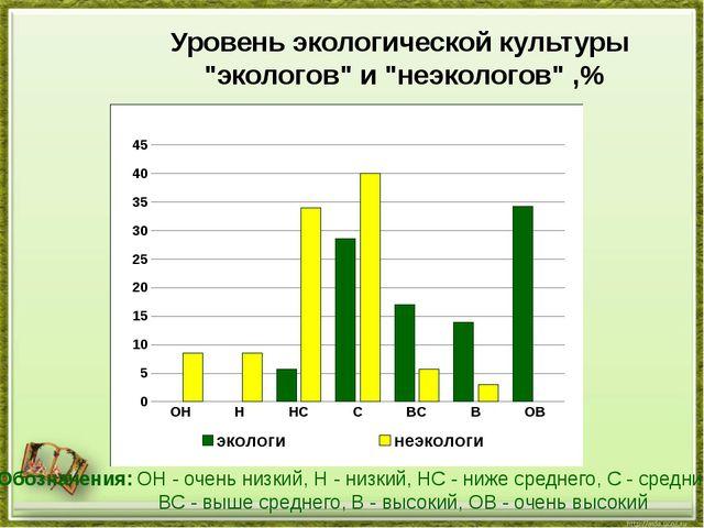 """Уровень экологической культуры """"экологов"""" и """"неэкологов"""" ,% Обозначения: ОН -..."""