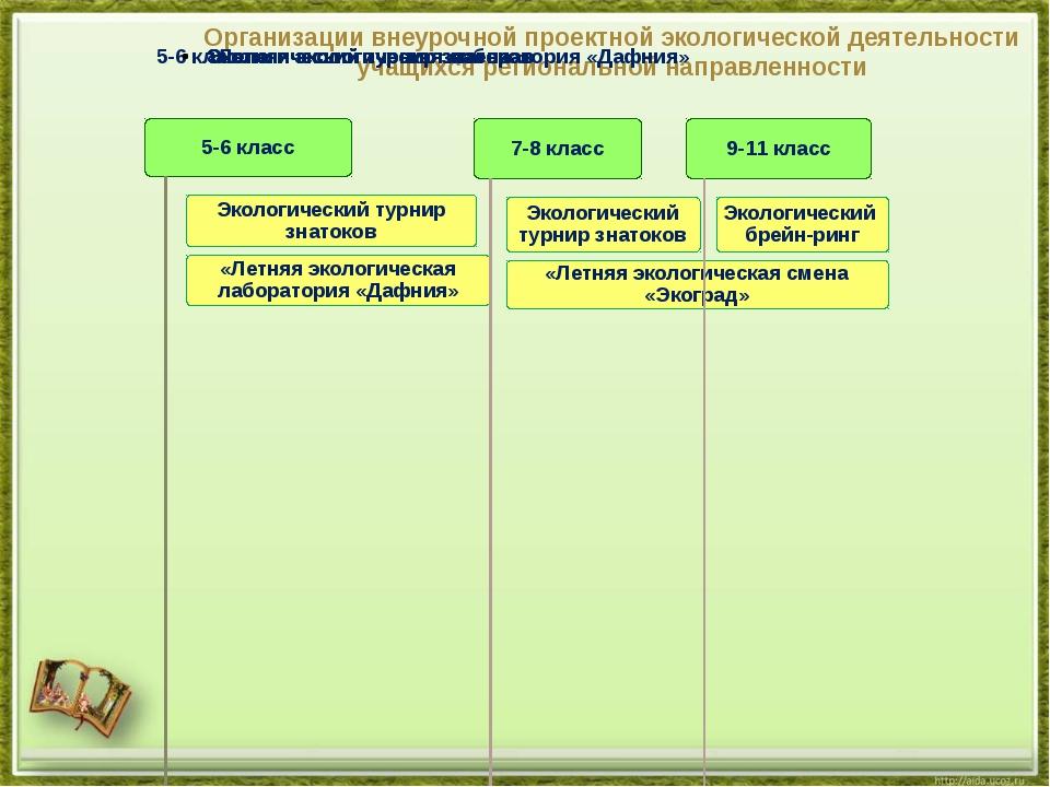 Организации внеурочной проектной экологической деятельности учащихся регионал...