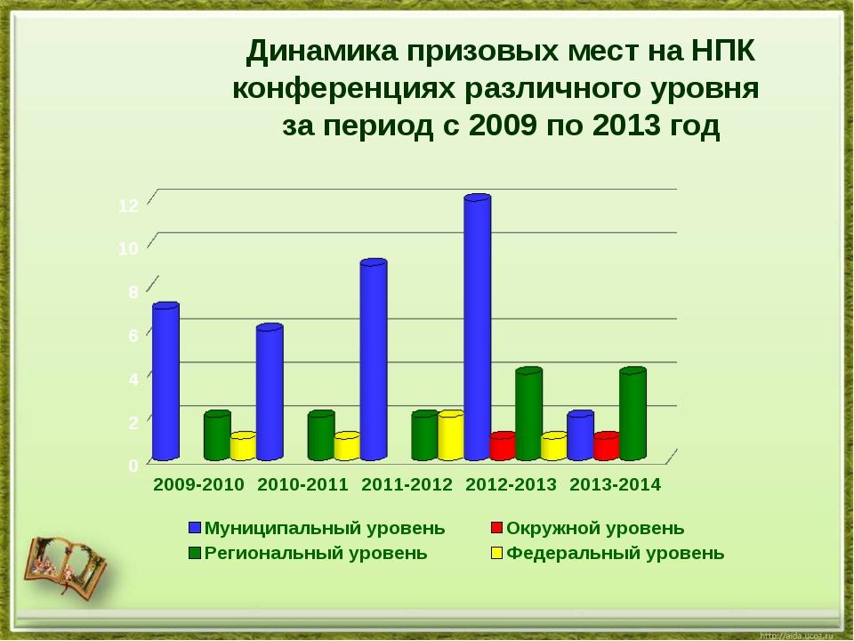 Динамика призовых мест на НПК конференциях различного уровня за период с 2009...
