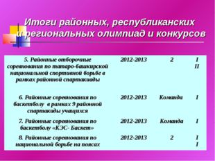 Итоги районных, республиканских и региональных олимпиад и конкурсов 5. Районн