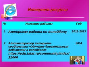 Интернет-ресурсы №Название работыГод 1Авторская работа по волейболу2012-2