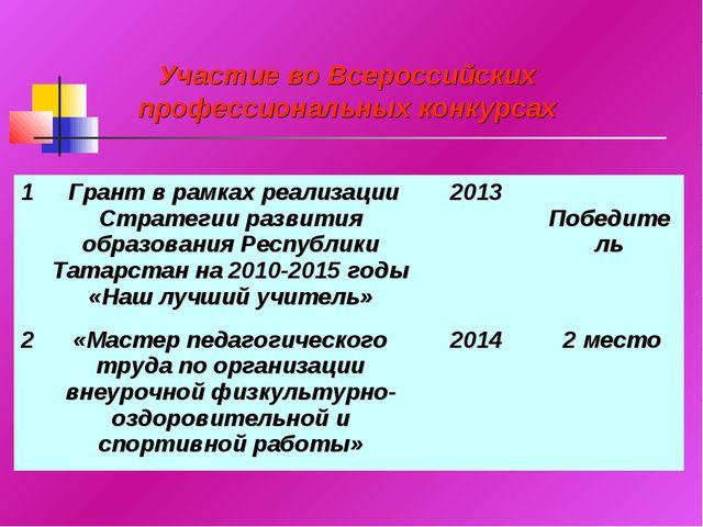 Участие во Всероссийских профессиональных конкурсах 1 Грант в рамках реализа...