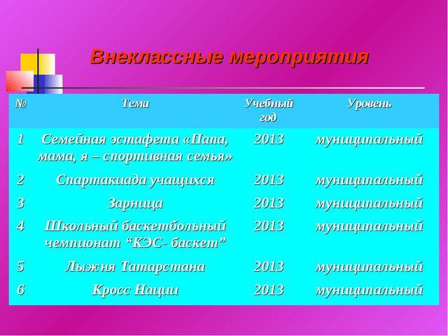 Внеклассные мероприятия №ТемаУчебный годУровень 1Семейная эстафета «Папа,...