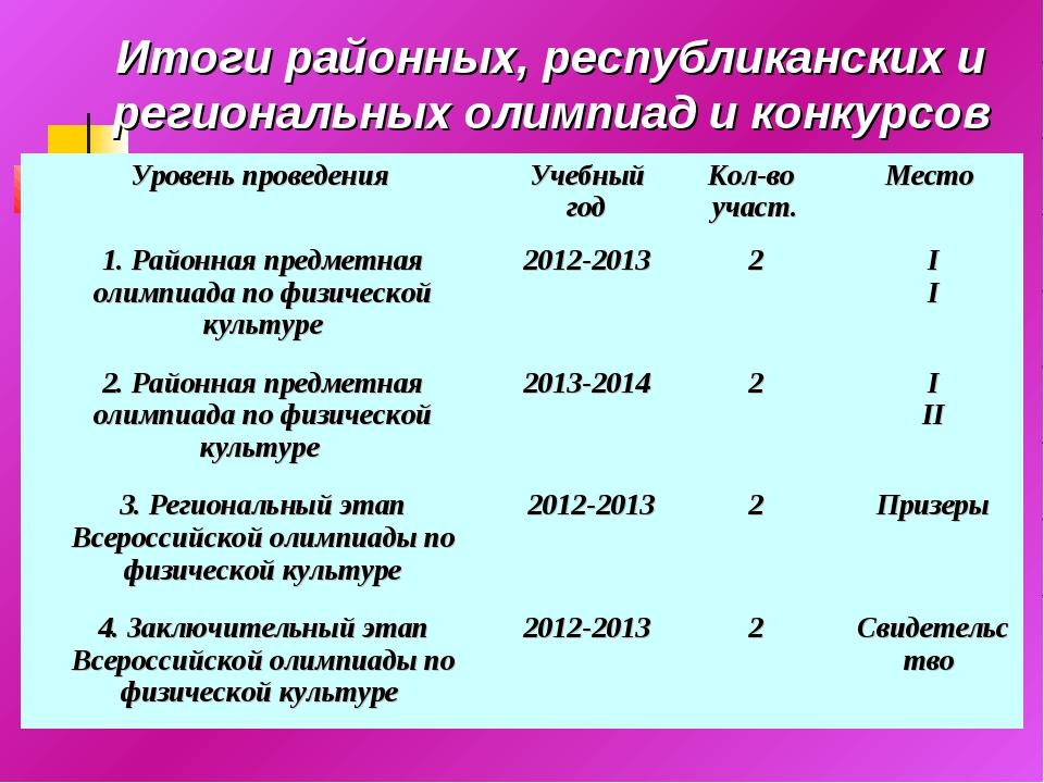 Итоги районных, республиканских и региональных олимпиад и конкурсов Уровень п...