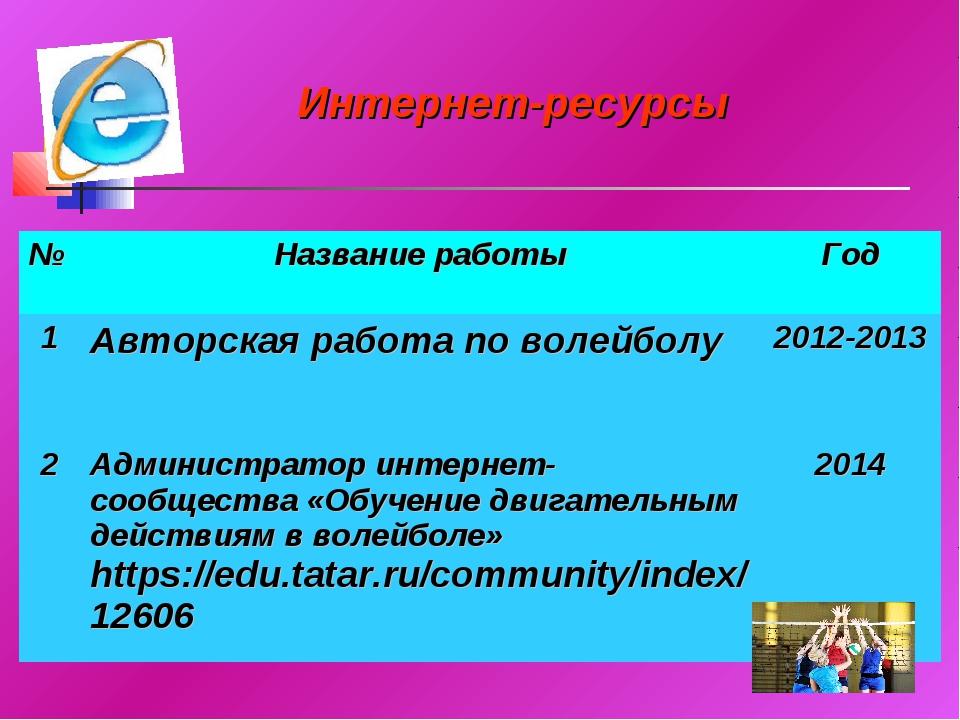 Интернет-ресурсы №Название работыГод 1Авторская работа по волейболу2012-2...