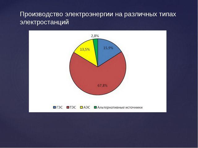 Производство электроэнергии на различных типах электростанций