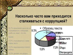 Насколько часто вам приходится сталкиваться с коррупцией? 51,7% населения ник