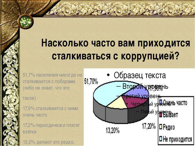 Насколько часто вам приходится сталкиваться с коррупцией? 51,7% населения ник...