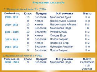 Результаты олимпиады 1. Муниципальный этап В и ГОШ 2. Региональный этап В и Г