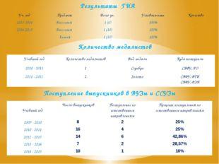 Результаты ГИА Количество медалистов Поступление выпускников в ВУЗы и ССУЗы У
