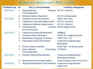 Поступление выпускников в ВУЗы и ССУЗы Учебный год № Ф.И.О. выпускников Учебн