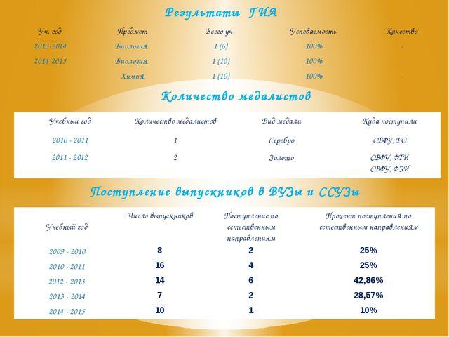 Результаты ГИА Количество медалистов Поступление выпускников в ВУЗы и ССУЗы У...