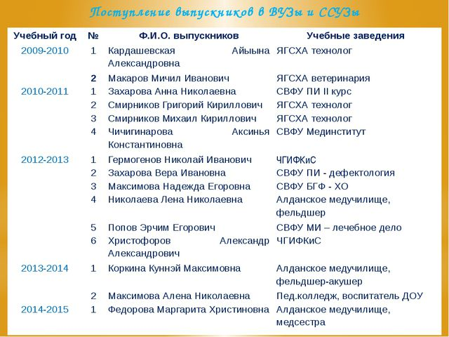 Поступление выпускников в ВУЗы и ССУЗы Учебный год № Ф.И.О. выпускников Учебн...