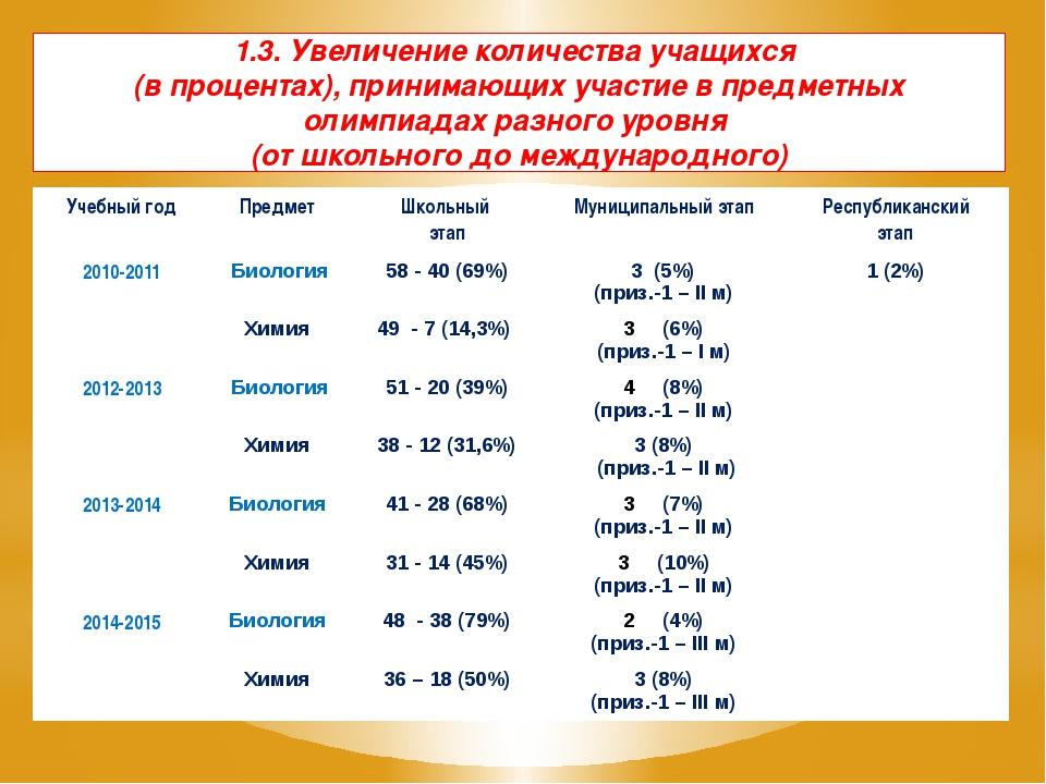 1.3. Увеличение количества учащихся (в процентах), принимающих участие в пред...