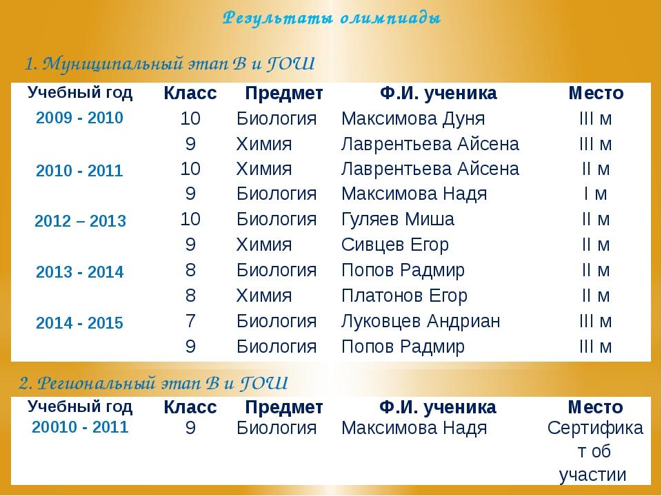 Результаты олимпиады 1. Муниципальный этап В и ГОШ 2. Региональный этап В и Г...