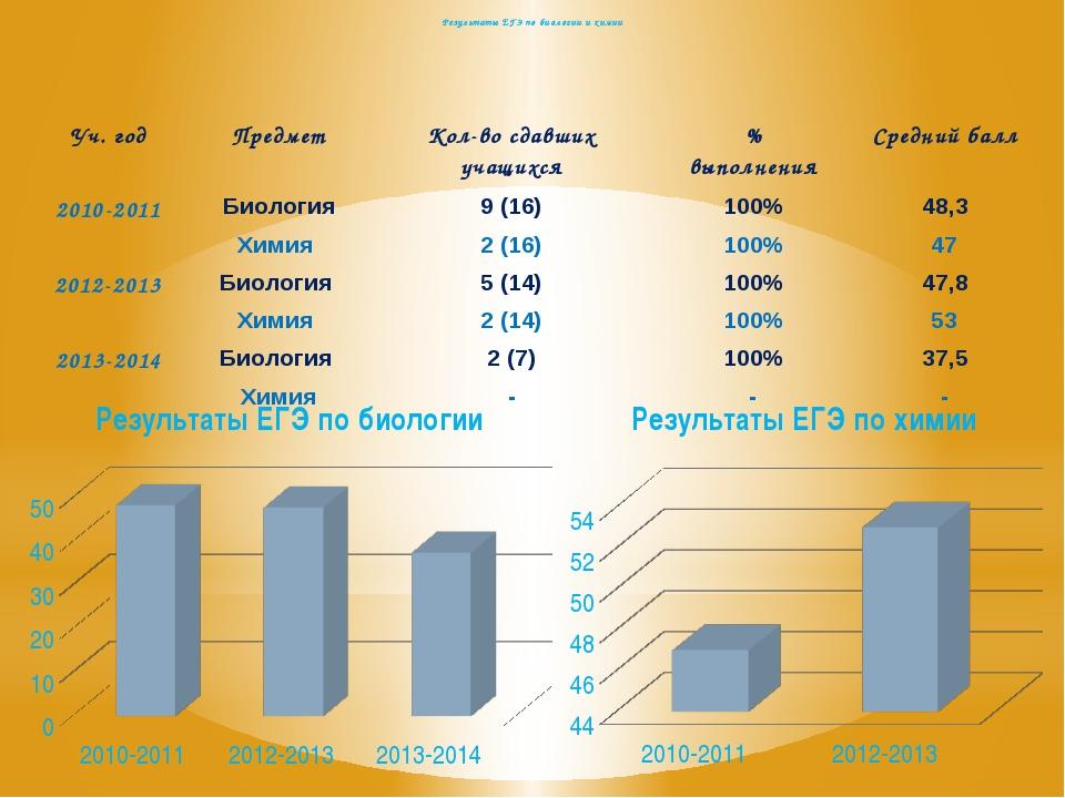 Результаты ЕГЭ по биологии и химии Уч. год Предмет Кол-во сдавших учащихся %...