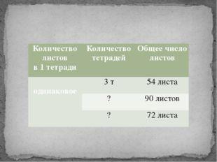 Количество листов в 1 тетради Количество тетрадей Общее число листов  одина