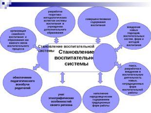 поиск, разработка и внедрение в воспитательную деятельность новых, нетрадицио
