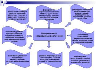 Приоритетные направления воспитания развитие индивидуальных способностей и та
