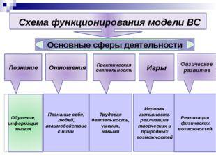 Схема функционирования модели ВС Познание Практическая деятельность Игры Физ