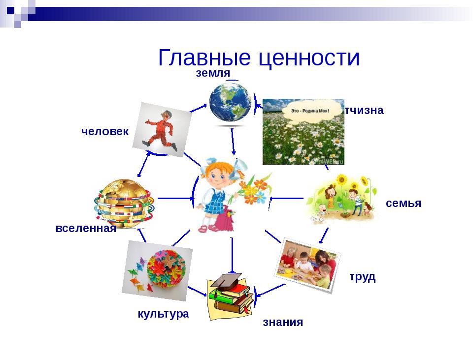Главные ценности отчизна семья труд знания культура вселенная человек земля