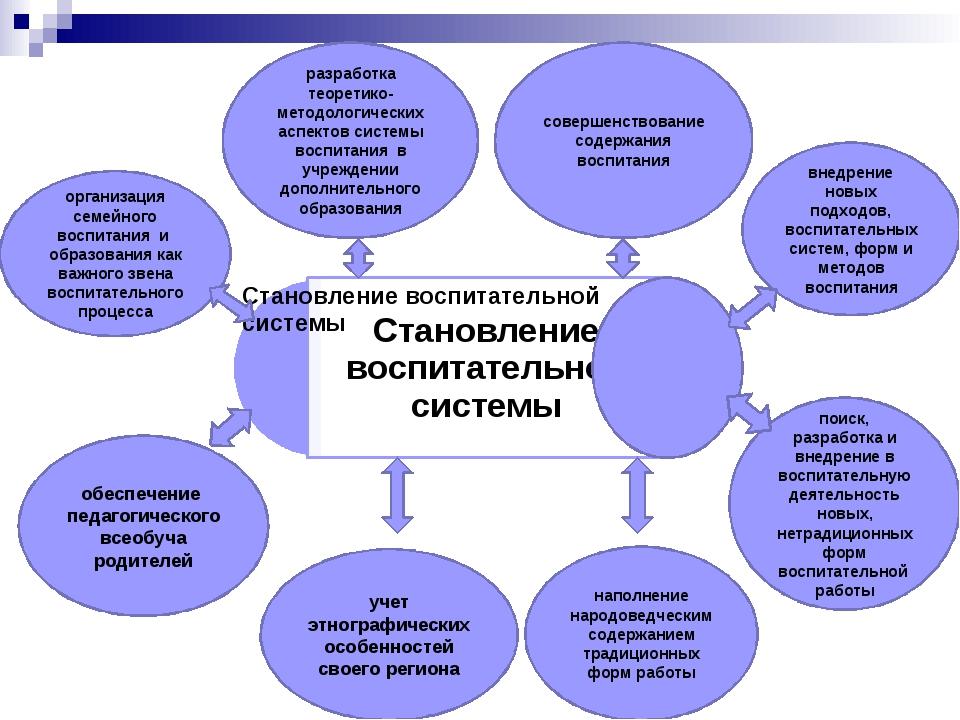 поиск, разработка и внедрение в воспитательную деятельность новых, нетрадицио...