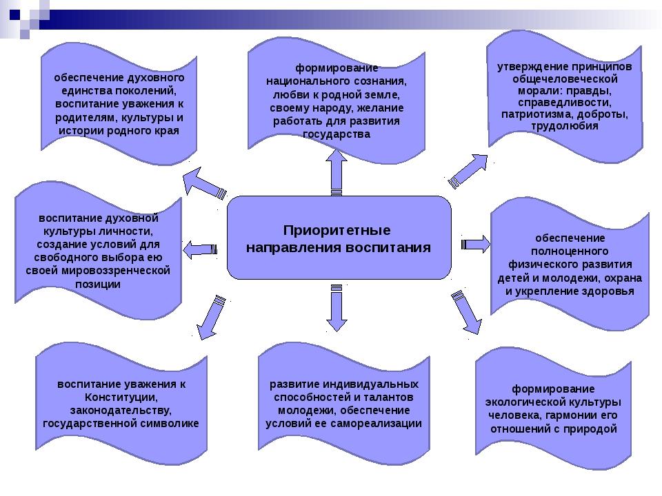 Приоритетные направления воспитания развитие индивидуальных способностей и та...
