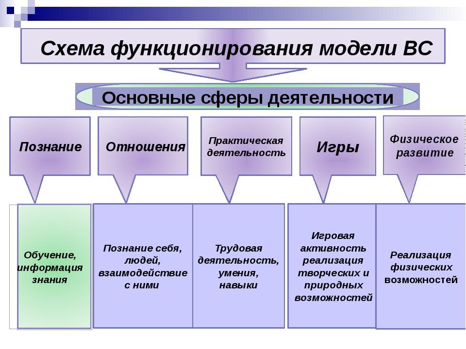 Схема функционирования модели ВС Познание Практическая деятельность Игры Физ...
