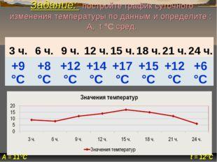 Задание: постройте график суточного изменения температуры по данным и определ