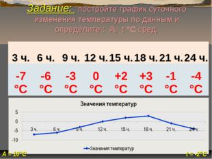 t = -2°С А = 10°С Задание: постройте график суточного изменения температуры п