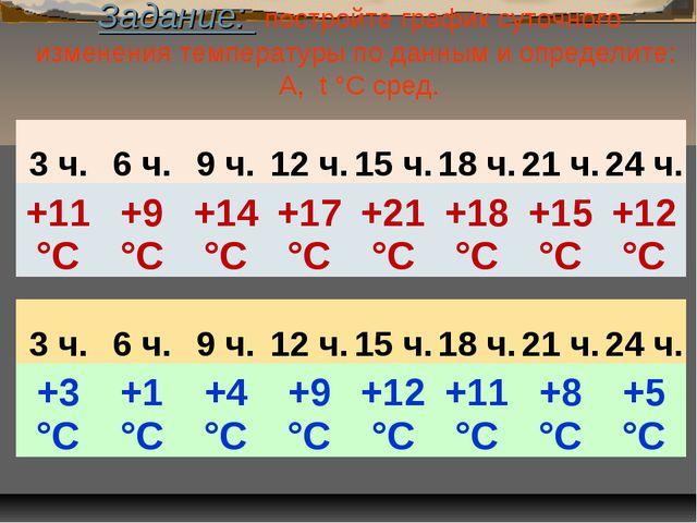 Задание: постройте график суточного изменения температуры по данным и определ...