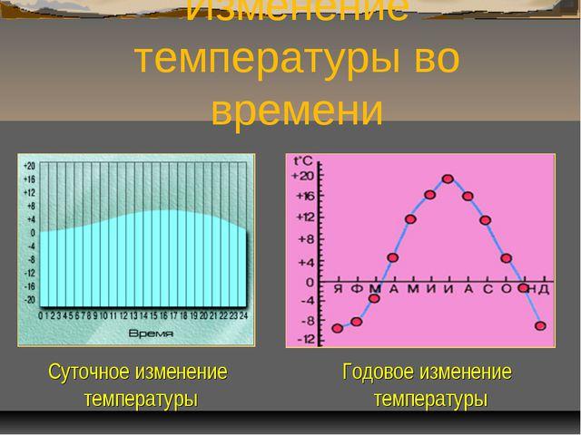 Изменение температуры во времени Суточное изменение температуры Годовое измен...