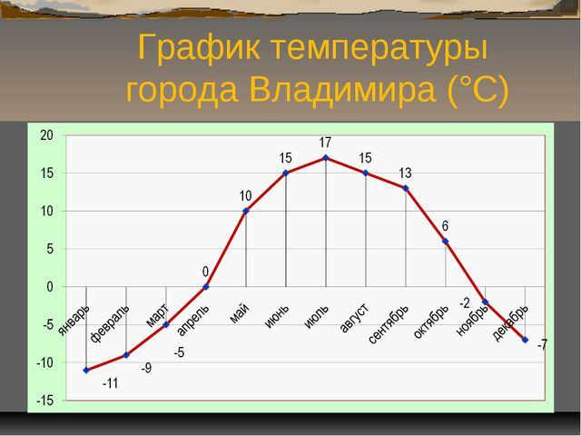 График температуры города Владимира (°С)